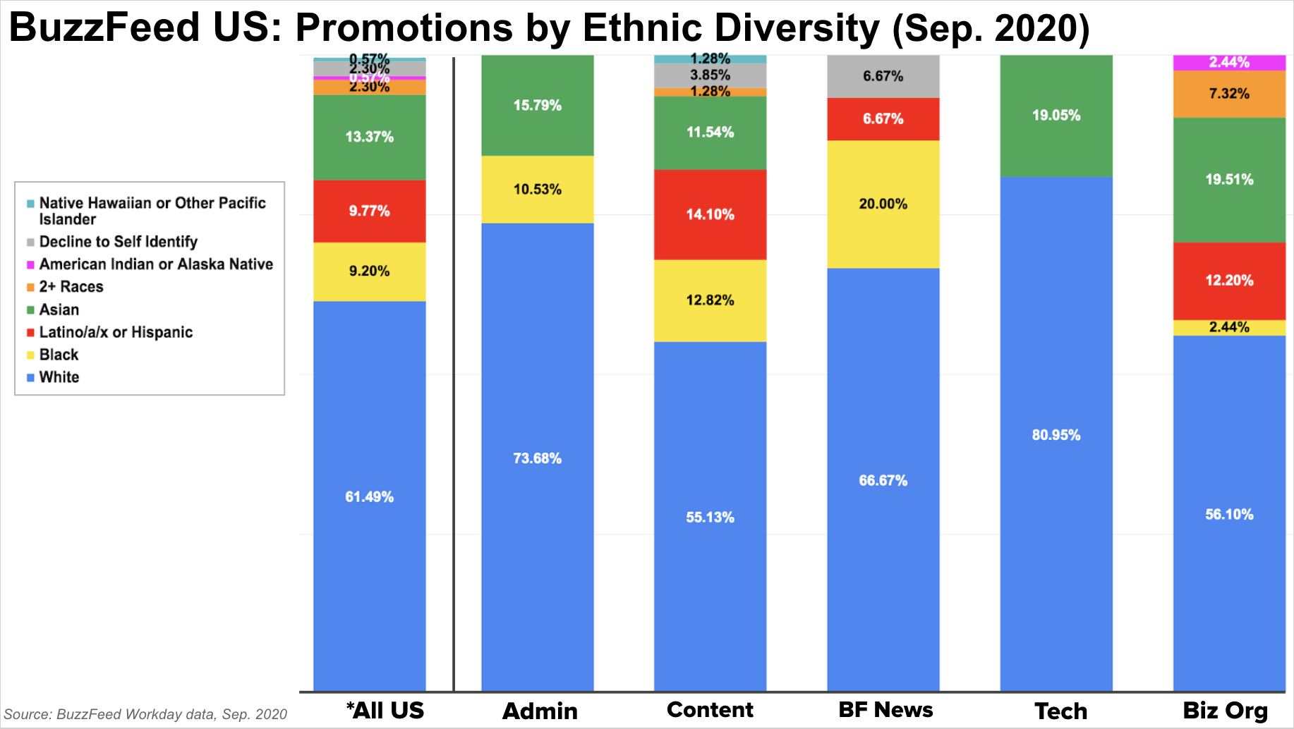 This bar chart depicts BuzzFeed ethnic diversity in promotion rates, based on data from September 2020.