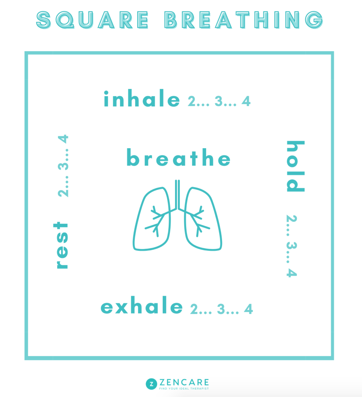 A graphic design showing a pair of lungs in a square, with inhale, hold, exhale, and rest written on each side of the box