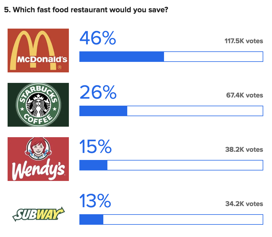 A poll asking which fast food restaurant you would save out of McDonald's, Starbucks, Wendy's, and Subway