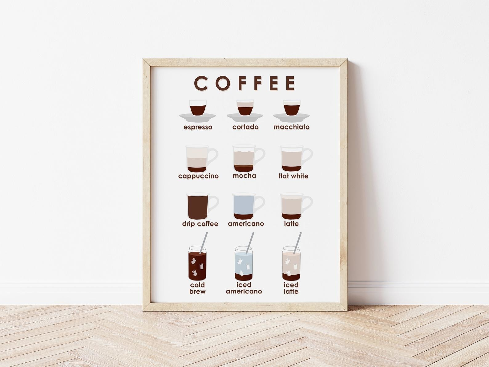 coffee poster with nine different kinds of beverages