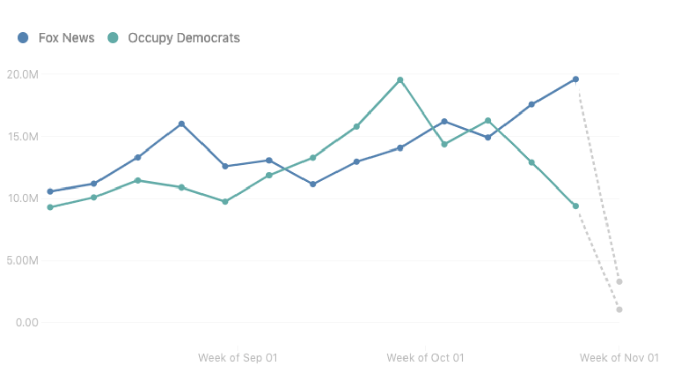A graph comparing engagement between the Facebook pages for Fox News and Occupy Democrats in September and Octoober.