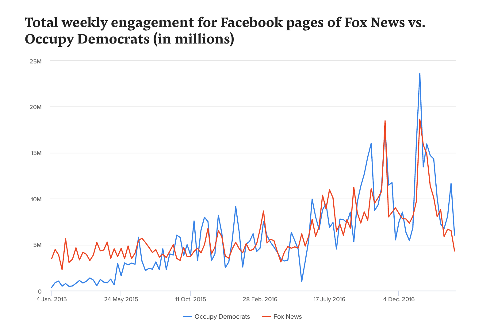 A graph comparing engagement between the Facebook pages for Fox News and Occupy Democrats.