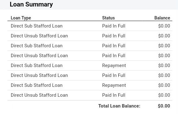 Screenshot of student loans paid off in full