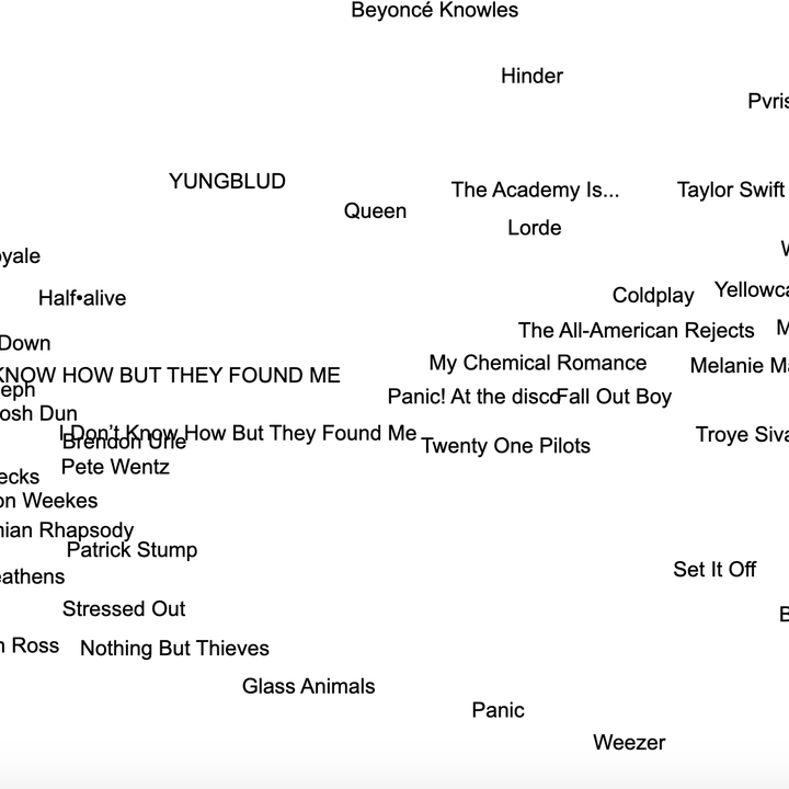 a list of a bunch of artists with ones closer together meaning they're close in style