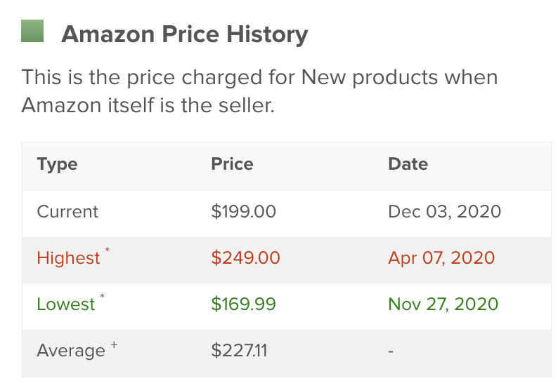 """""""amazon price history"""" with a list of the current, highest, lowest, and average prices for an item"""