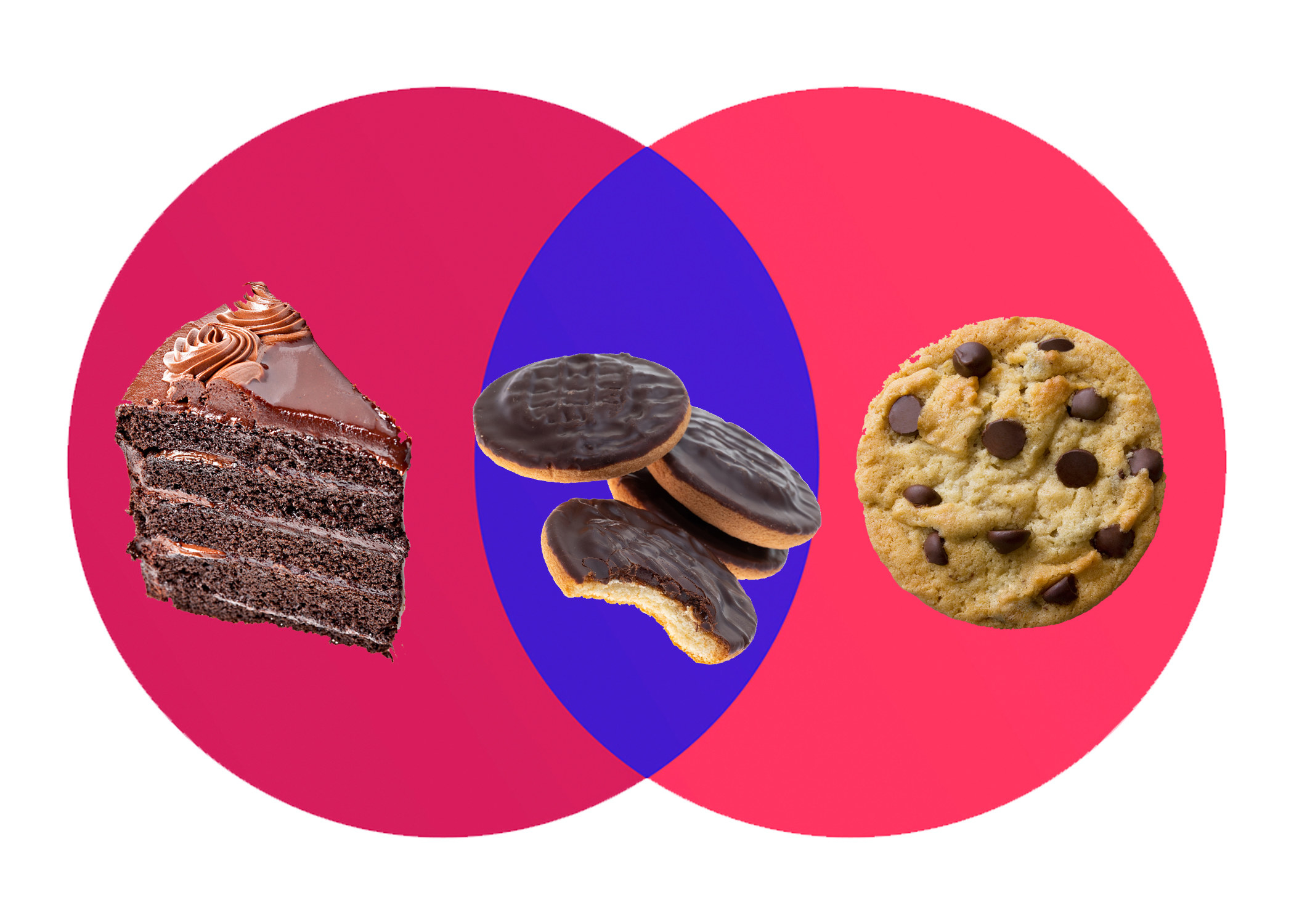 jaffa cake in the middle of a cake/cookie diagram