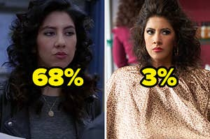 68% over normal Rosa and 3% over made-up Rosa