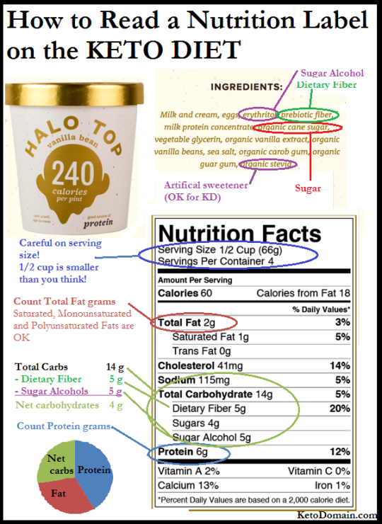 Chart on how to read a nutrition label if you're keto