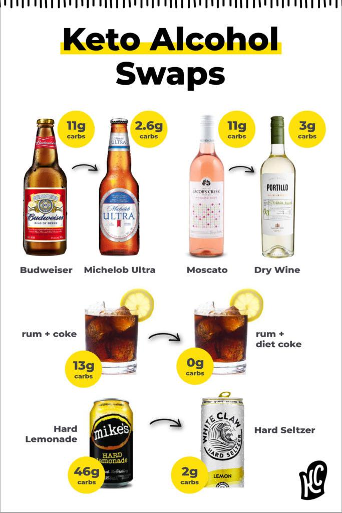 Keto Alcohol Swap Guide