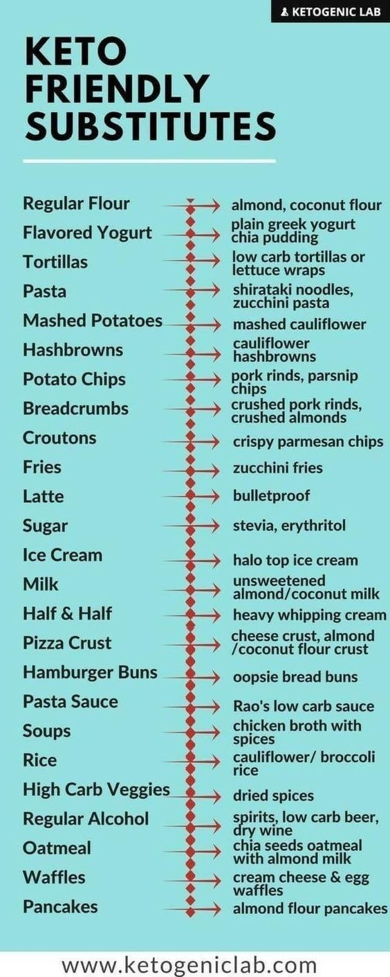 Keto Foods Substitution Chart