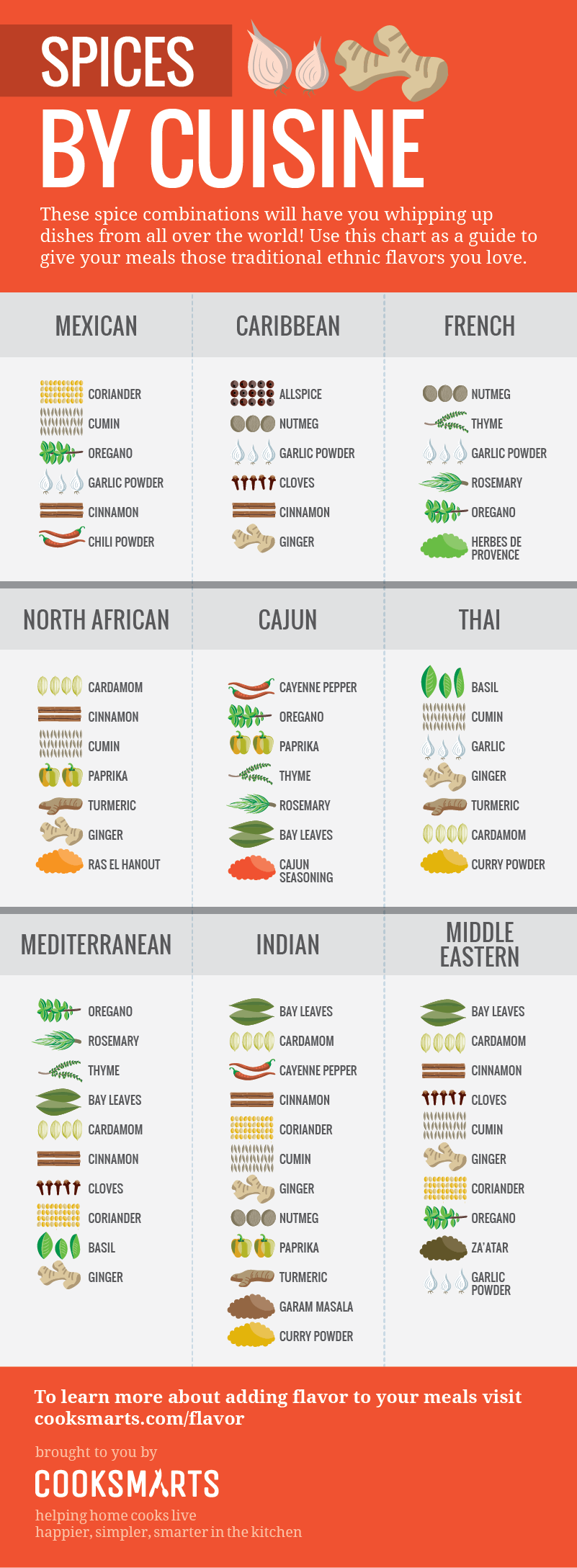 Chart of the spices to use in various global cuisines
