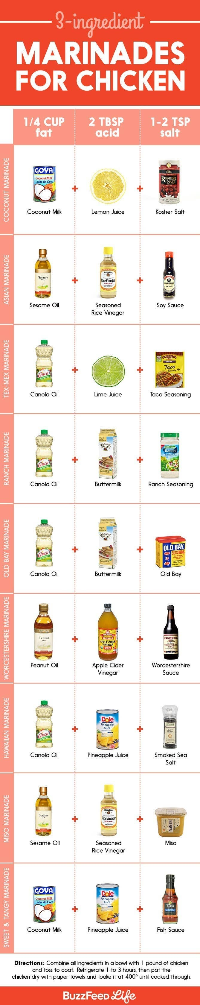 Infographics showing combinations of ingredients to make marinades.