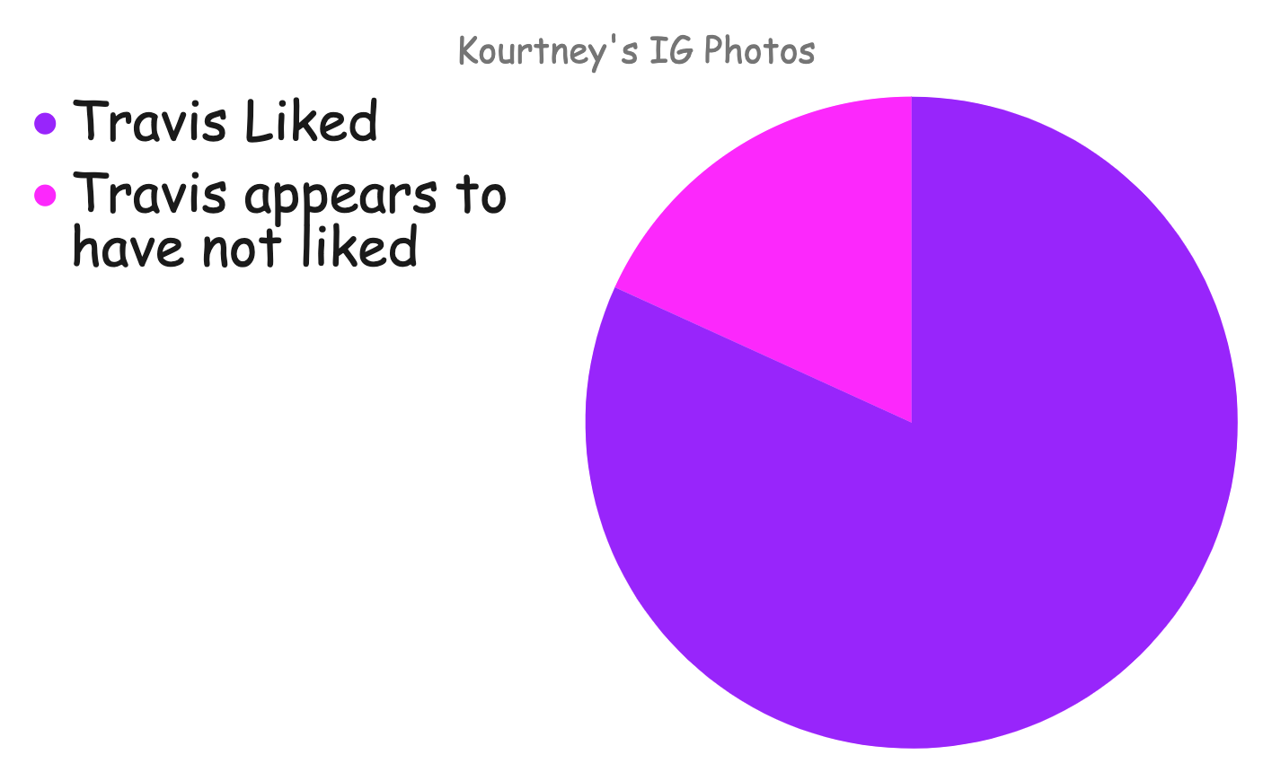 A pie chart showing how many pictures Travis liked