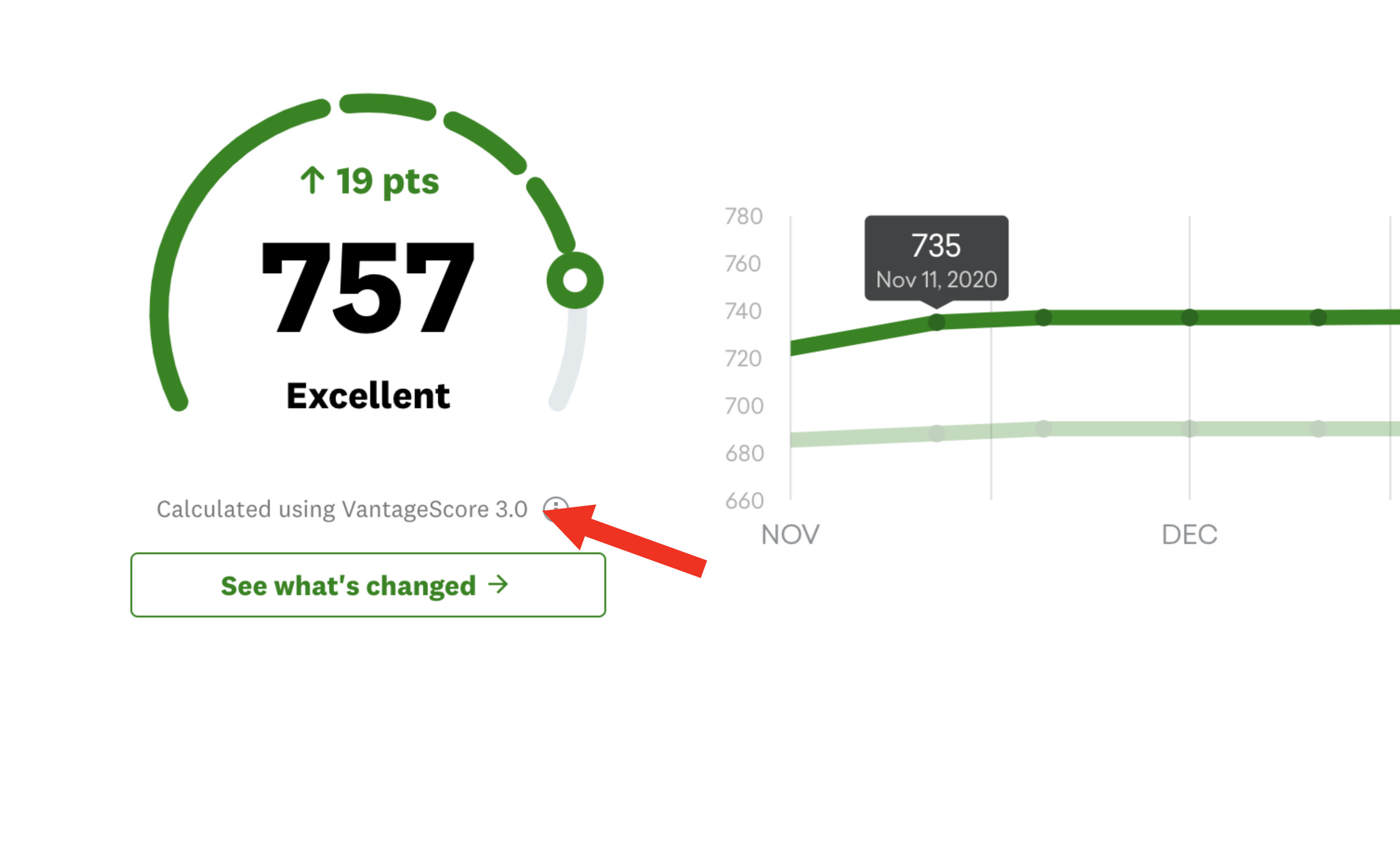 Screenshot from Credit Karma showing a score calculated using VantageScore 3.0