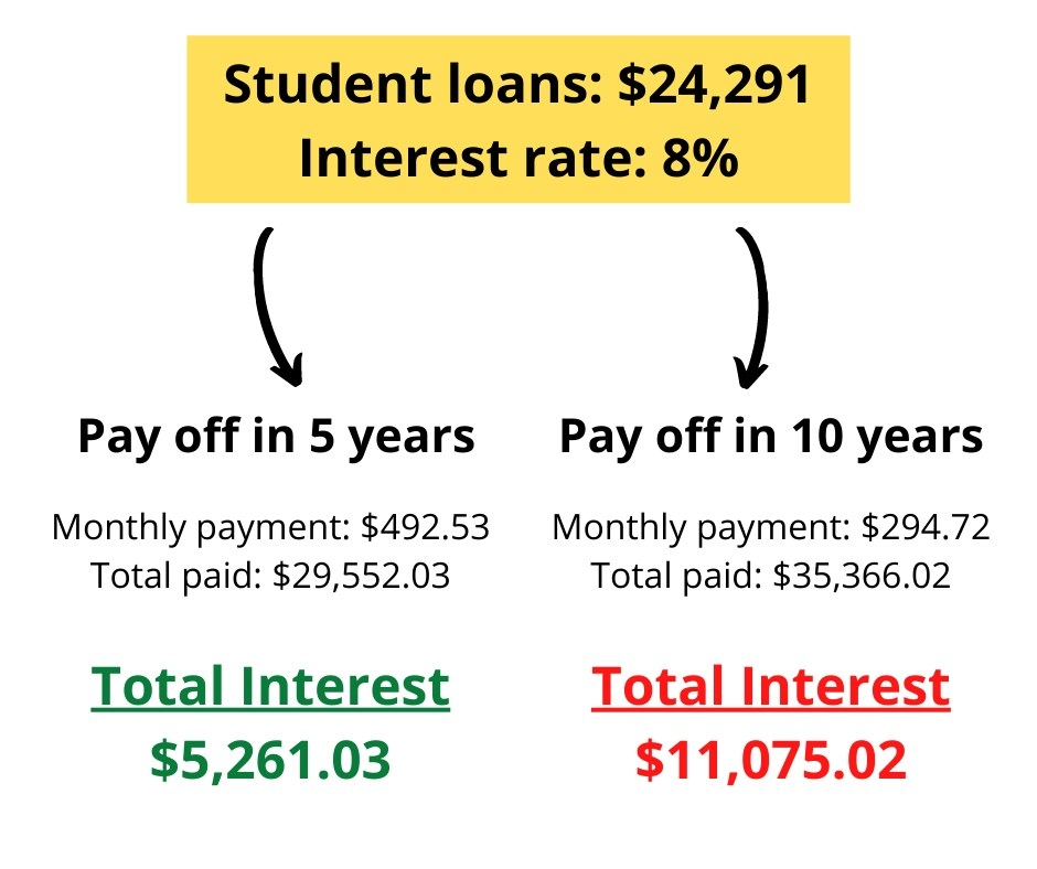 Amount of interest saved by paying off debt in 5 years vs 10 years