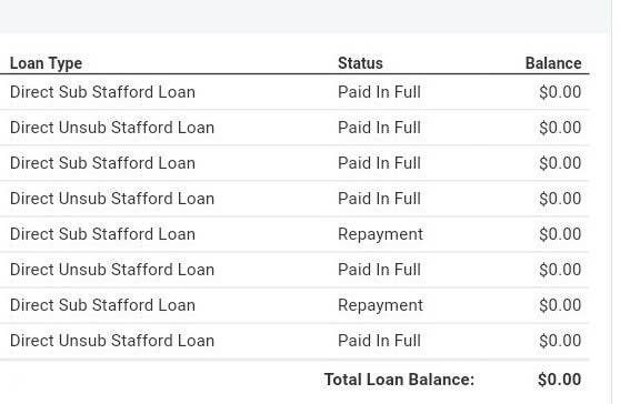 List of loans completely paid off!