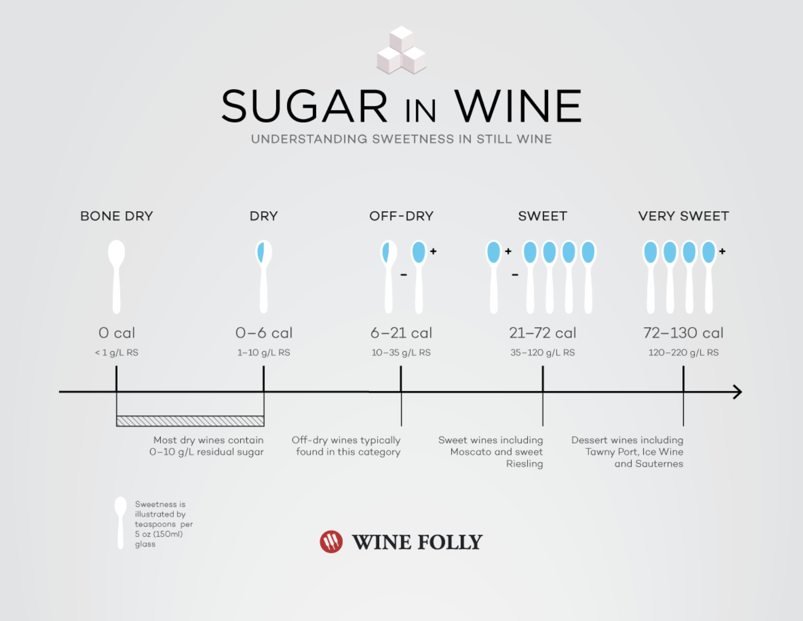 The chart describes sweetness in wines from bone dry to very sweet