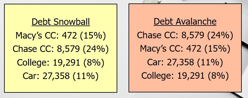 Comparison between debt snowball and debt avalanche.