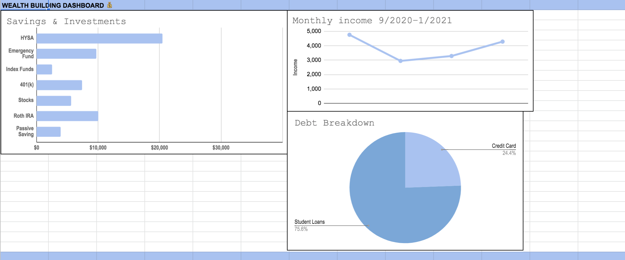 Dashboard showing savings bar graph, income line graph, and debt pie chart