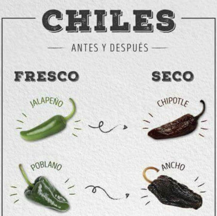 A chart depicting various chiles