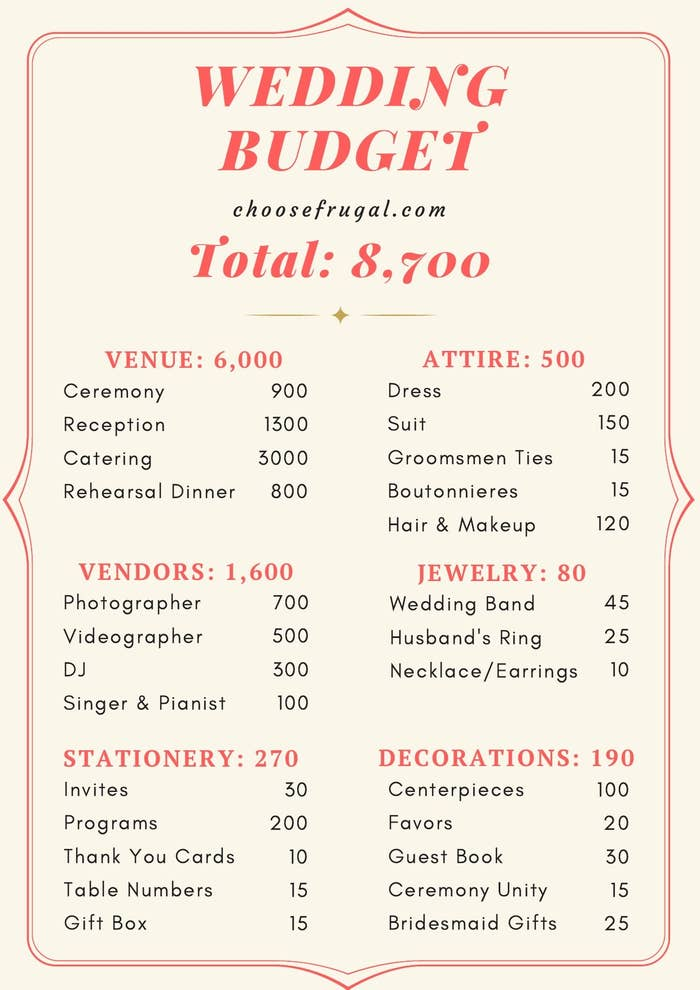 Breakdown of wedding costs by category