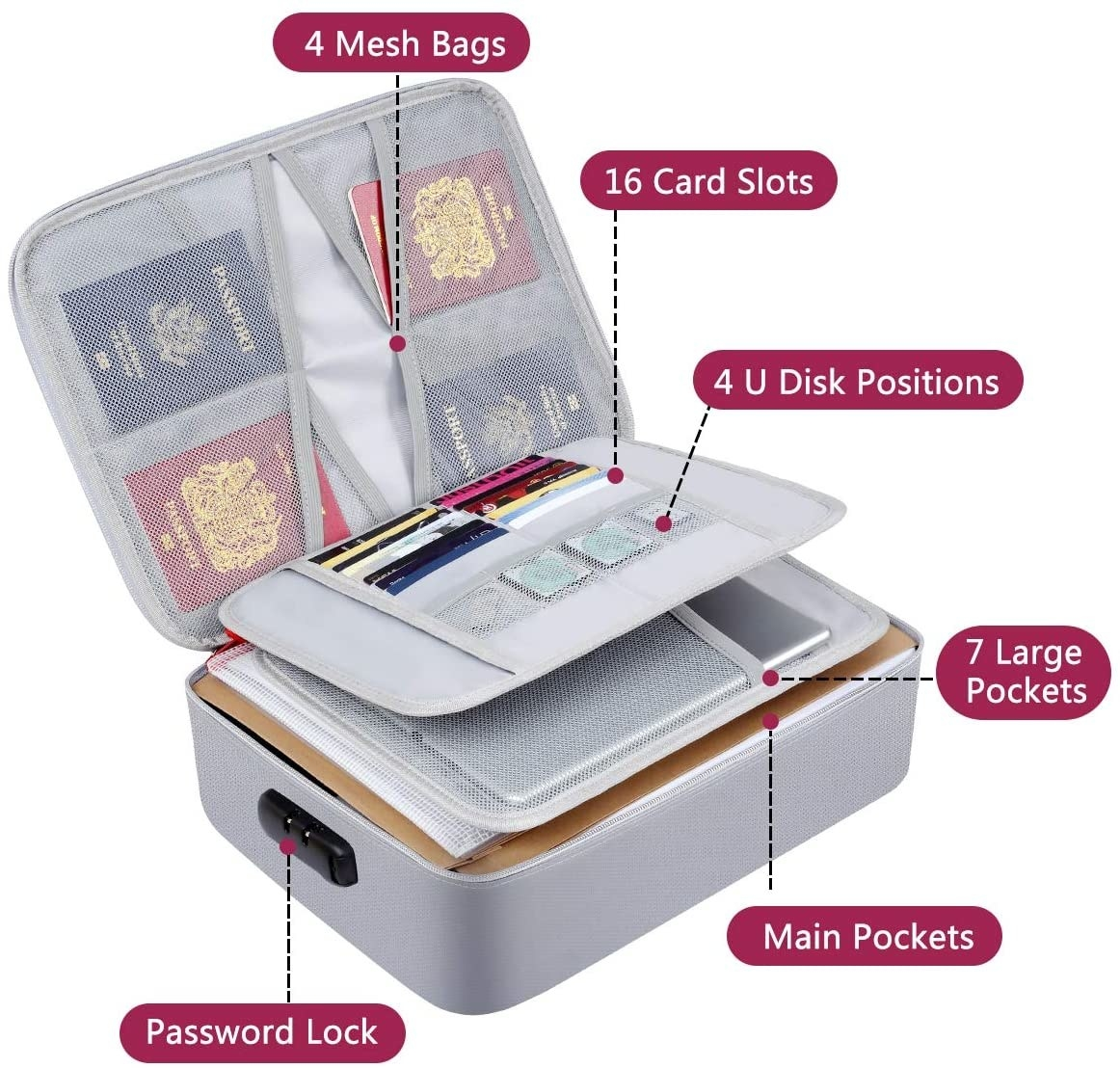Graphic of bag with labels pointing out features like a password lock, main pockets, seven large pockets, four U disk positions, 16 card slots, and four mesh bags