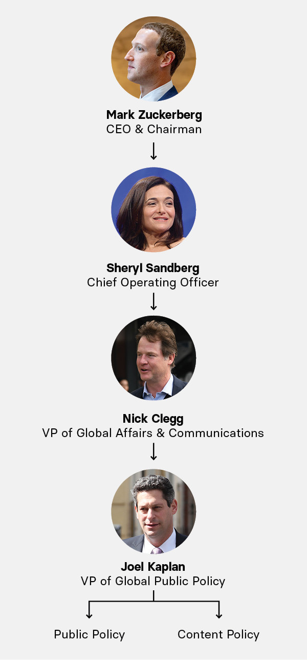 A chart that shows top leadership at Facebook