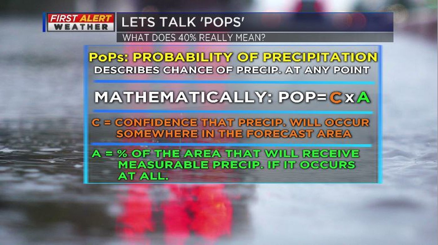 PoPs: Probability of Precipitation