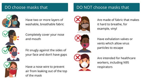 Infografis yang menampilkan pedoman CDC untuk pemakaian topeng