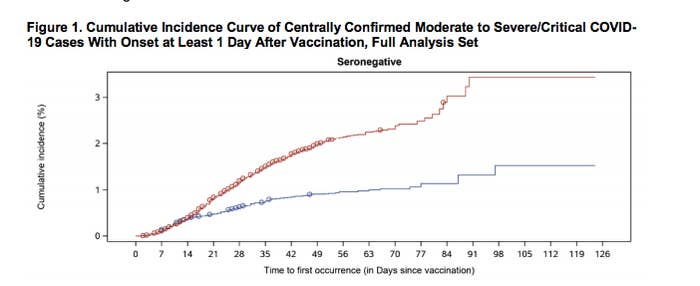 FDA chart showing a break in cases after vaccination