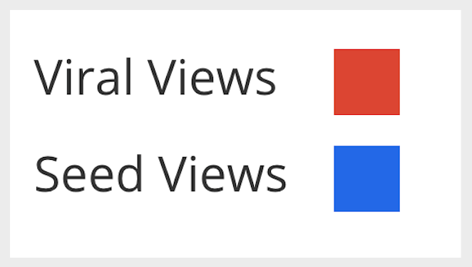 """""""viral views"""" next to a red square box above """"seed views"""" next to a blue square box"""