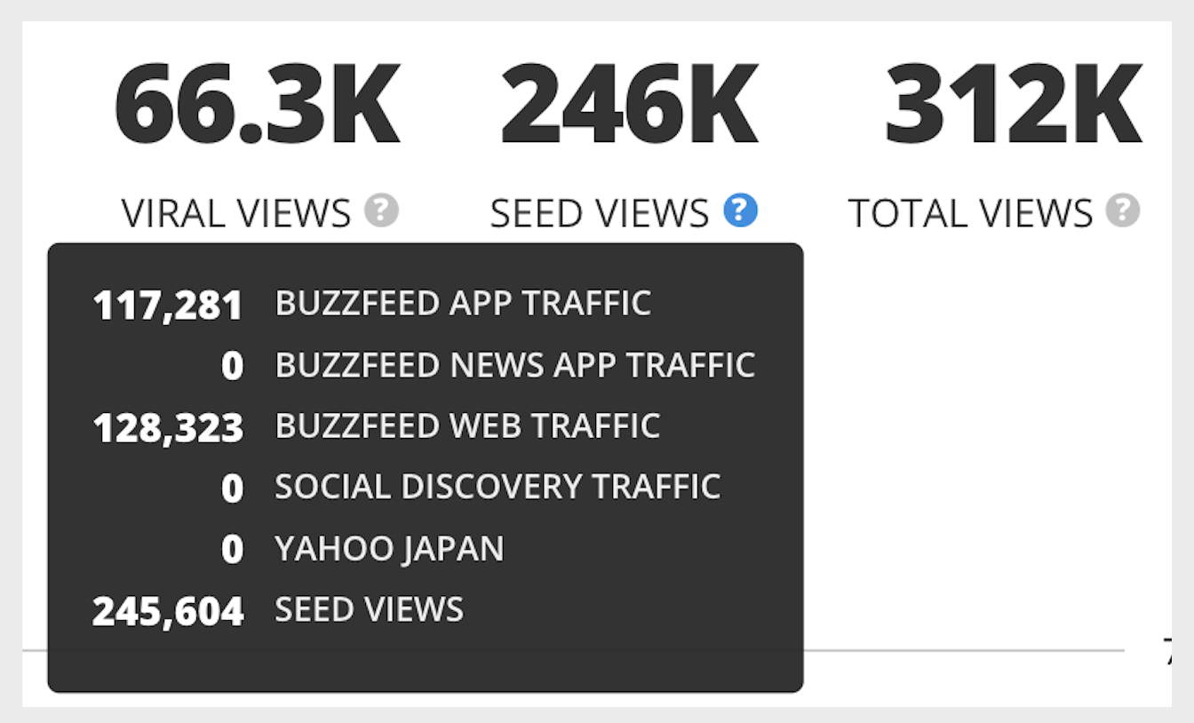 """a list of number of views on a post from """"viral"""" to """"seed"""" to """"total"""""""