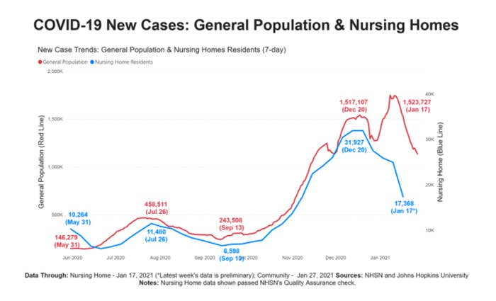 chart of case rate decline