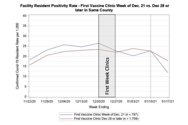 chart of split case rate decline