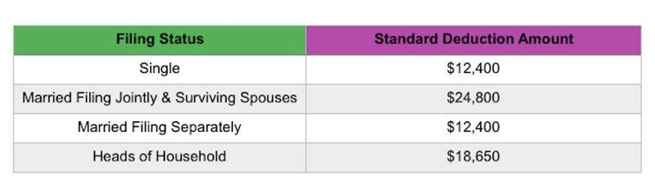 Screenshot of the 2020 standard deduction amounts