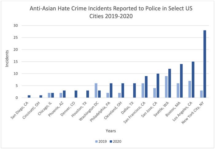 A bar graph from CSHE comparing the number of anti-Asian hate crime incidents reported to police in select U.S. cities in 2019 and in 2020