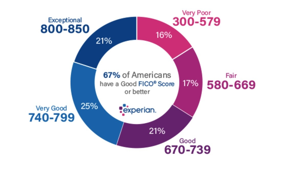 Screenshot of credit score ranges