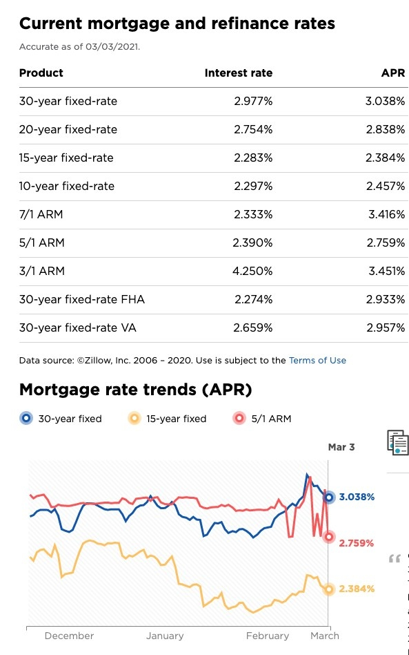 Screenshot of interest rates as of 3/3/2021