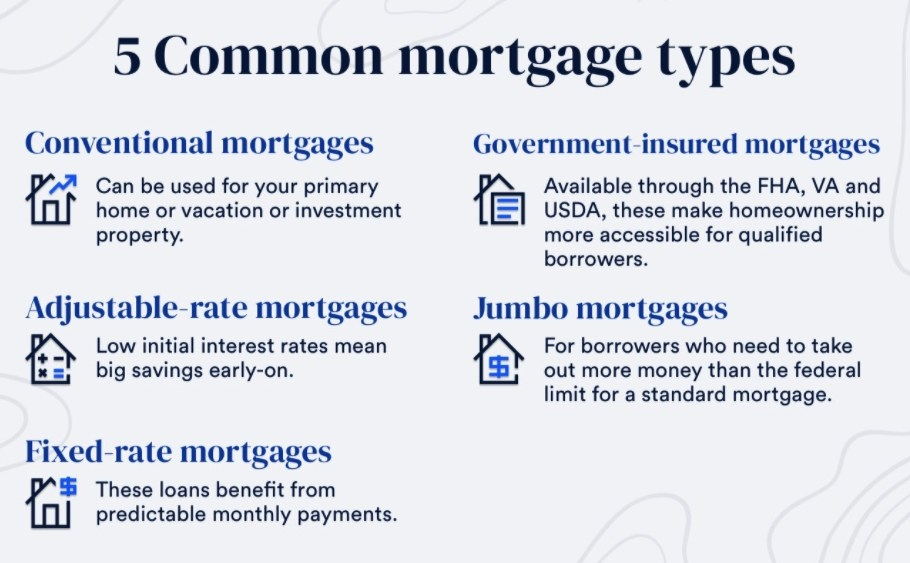 Screenshot of five types of mortgages