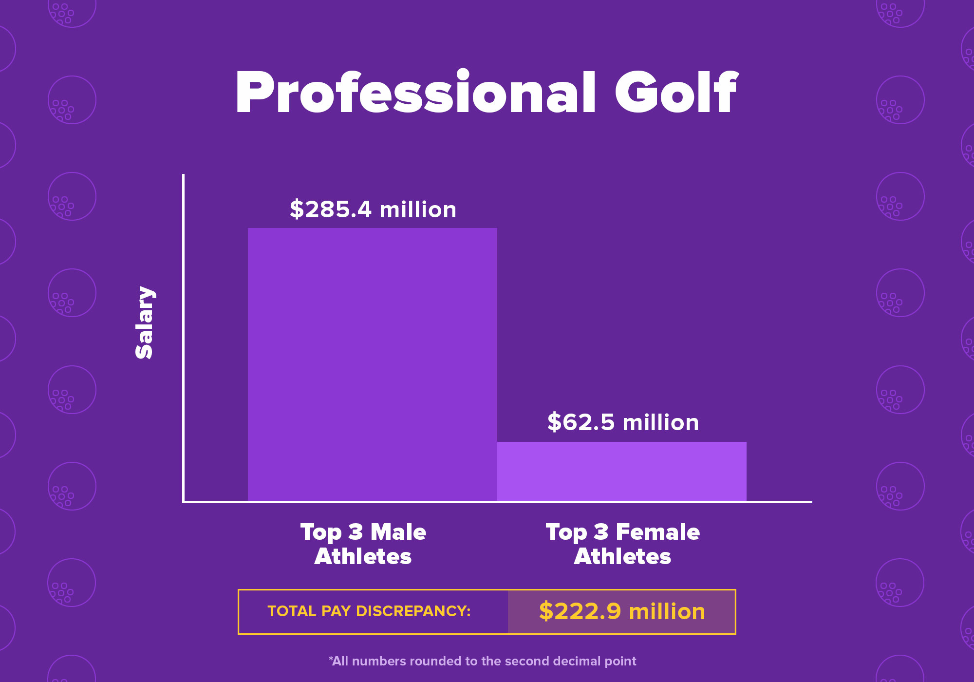 Chart showing the total pay discrepancy between these 6 golf athletes is $222.9 million