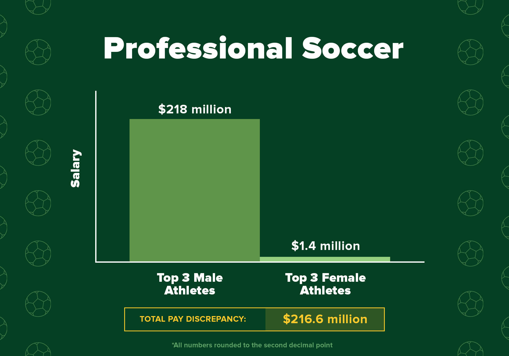 Chart showing that the total pay disparity between these 6 soccer athletes is $126.6 million