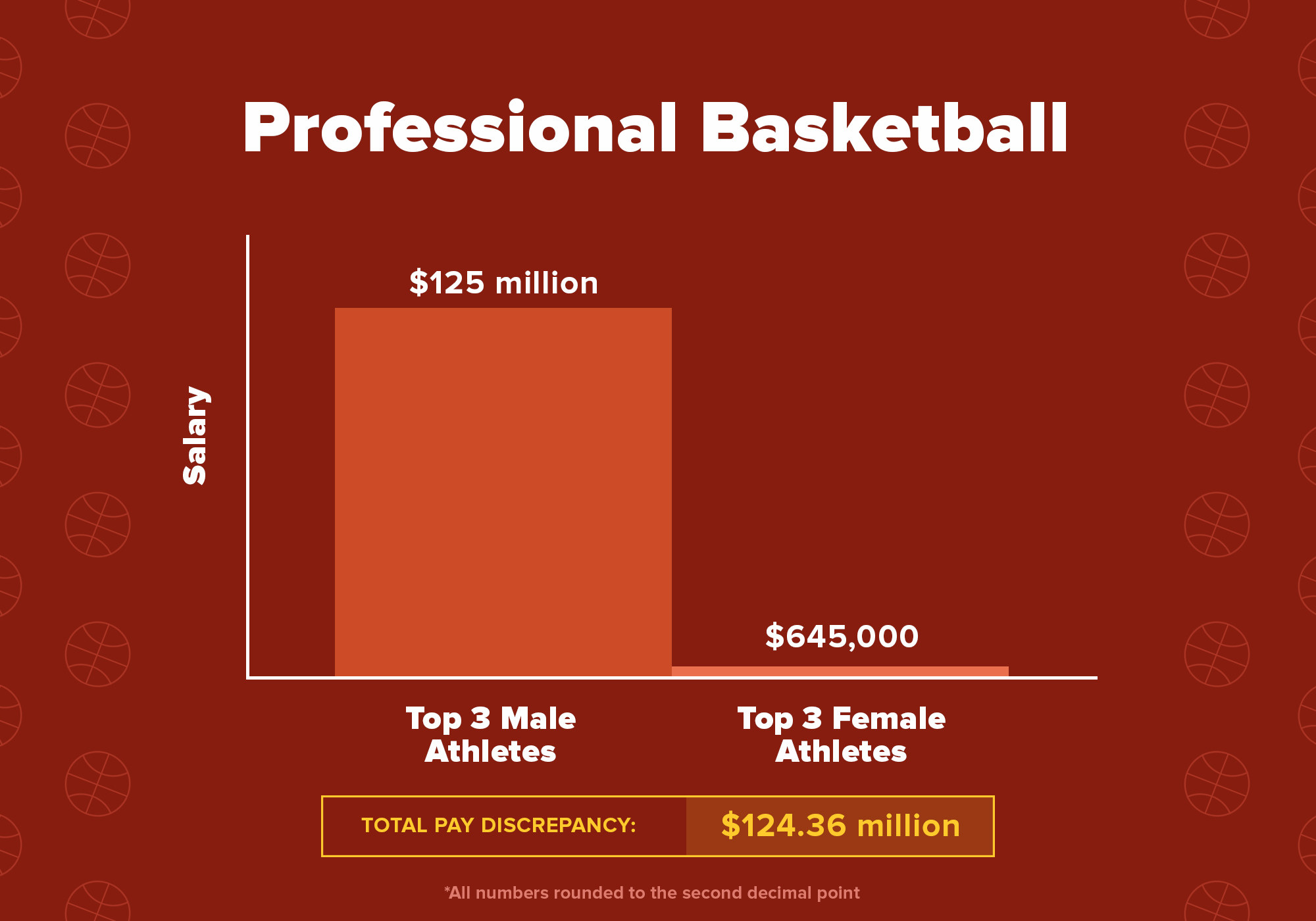 Chart showing the total pay discrepancy between these six basketball athletes is $124.36 million