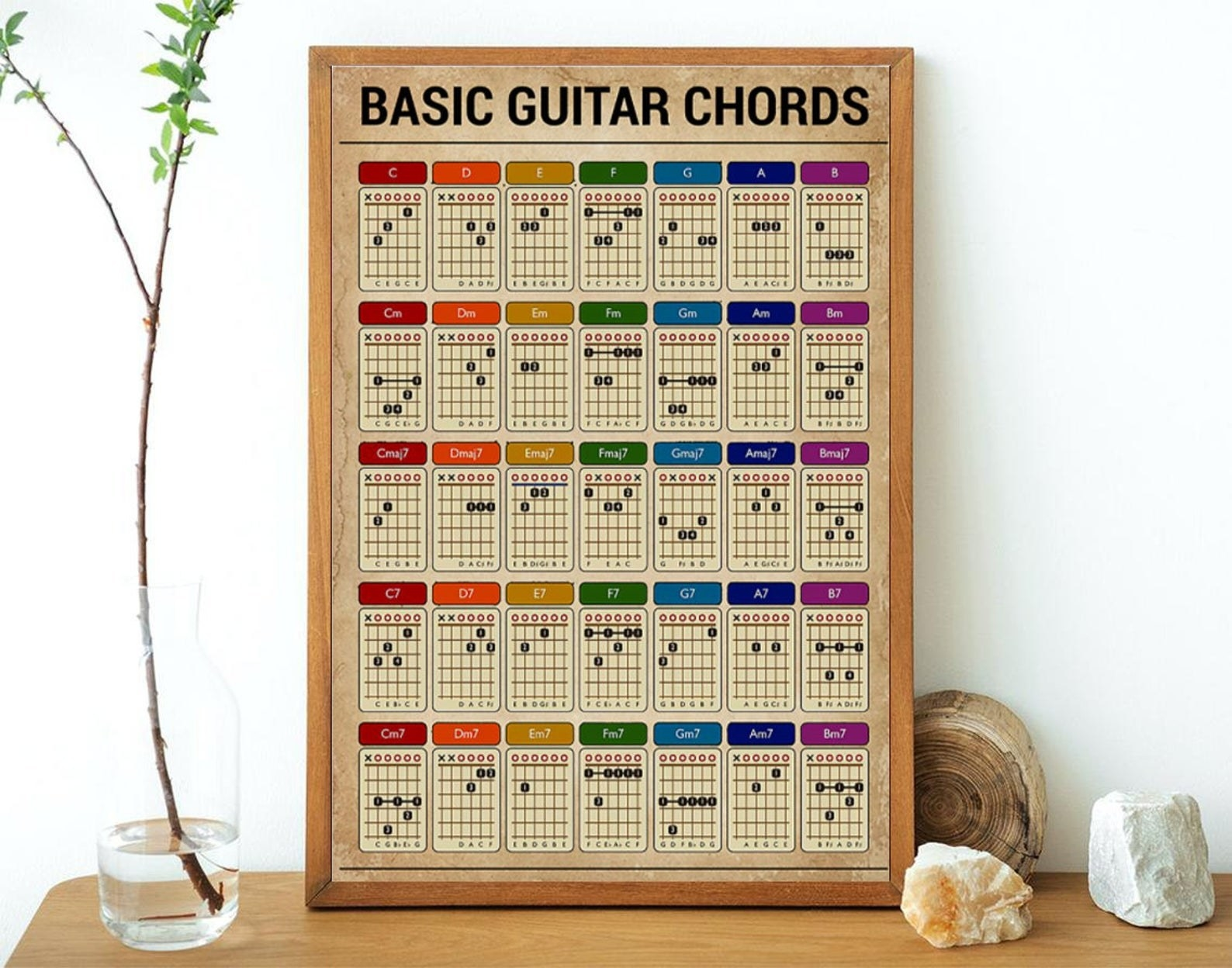 The basic guitar chords poster