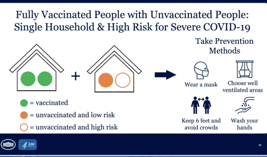 A graphic outlines that vaccinated people who socialize with unvaccinated and high-risk people must continue to wear a mask, socially distance, wash hands, and stay in well-ventilated areas