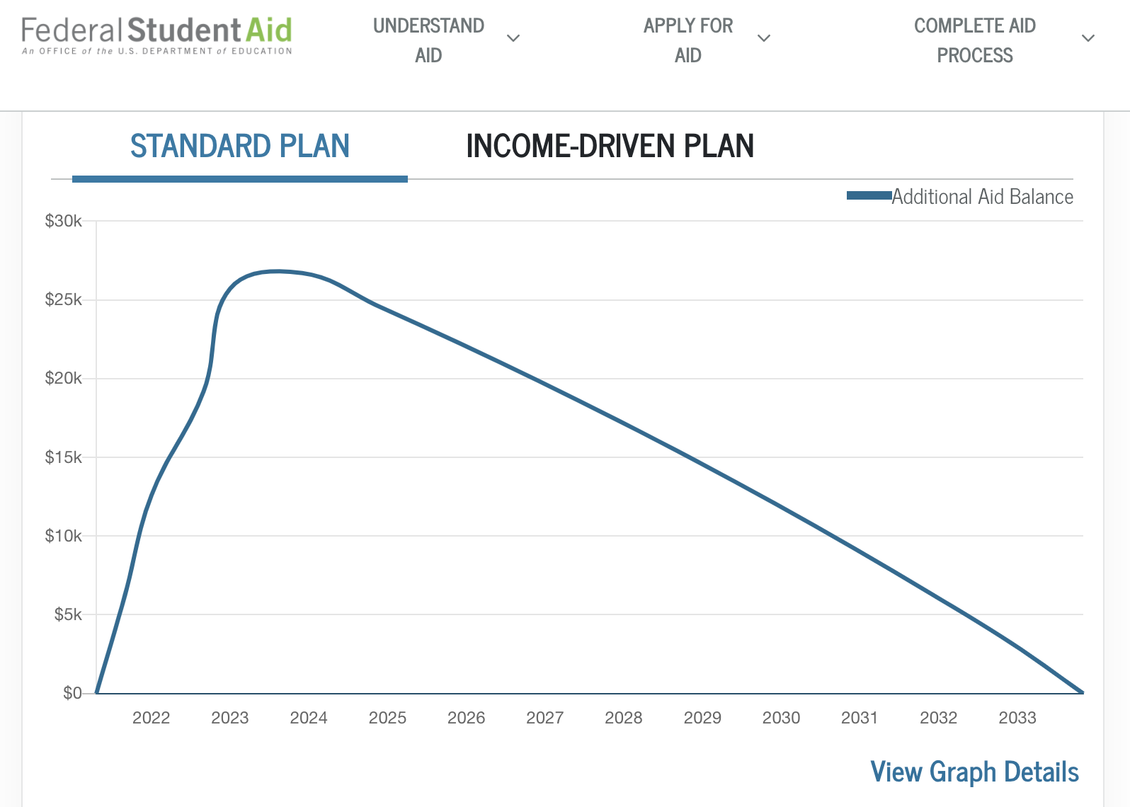 Federal student aid graph showing loan payoff on the standard plan