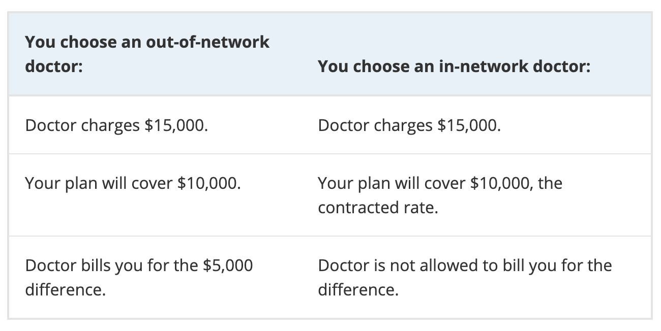 Screenshot of the difference in coverage between in and out of network providers