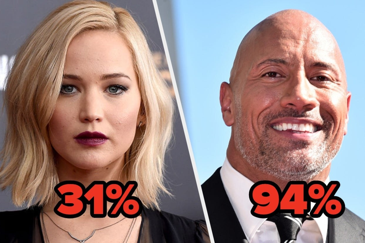 """Jennifer Lawrence with number """"31%"""" and Dwayne Johnson with the number """"94%"""""""
