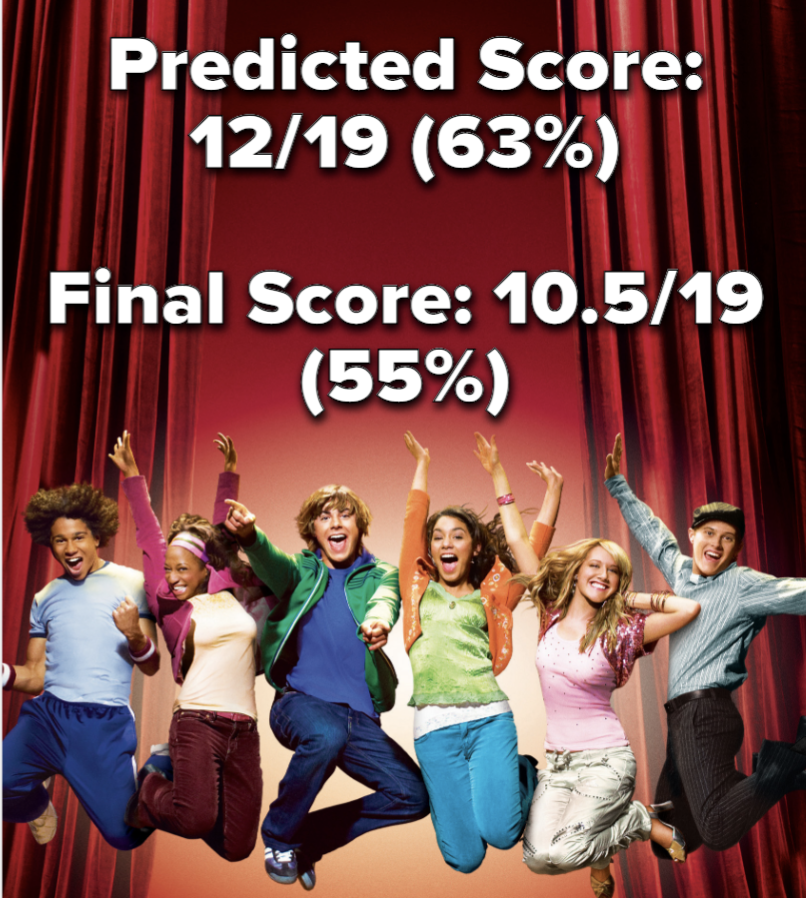 The cast with the final score (55%)