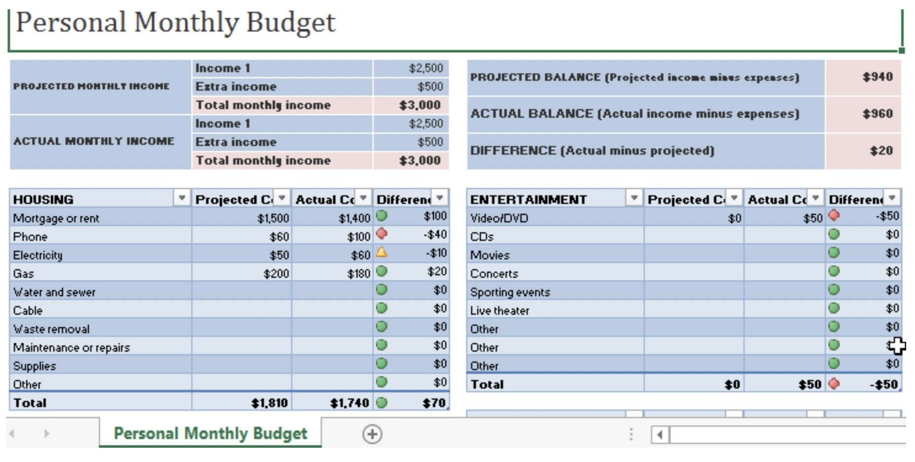 Screenshot of a personal monthly budget