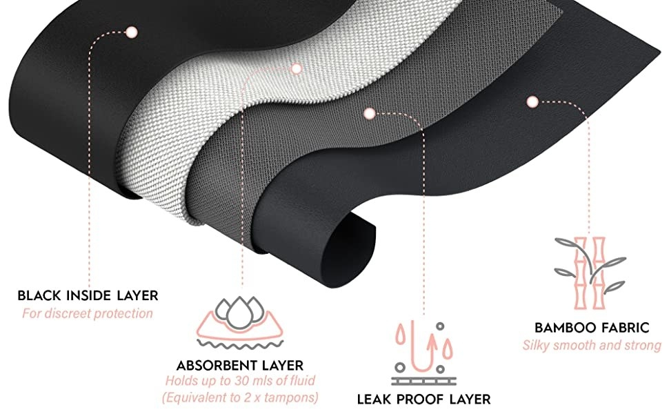 Graphic showing the black inside layer, absorbent layer, leakproof layer, and bamboo fabric